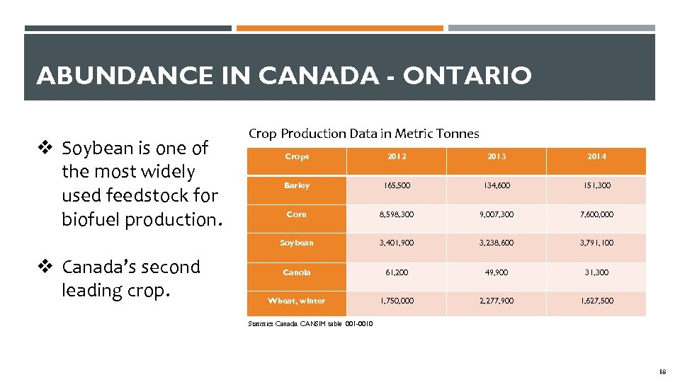 ABUNDANCE IN CANADA - ONTARIO v Soybean is one of the most widely used