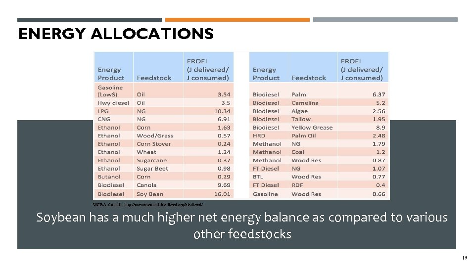 ENERGY ALLOCATIONS WCBA. Canada. http: //westerncanadabiodiesel. org/biodiesel/ Soybean has a much higher net energy