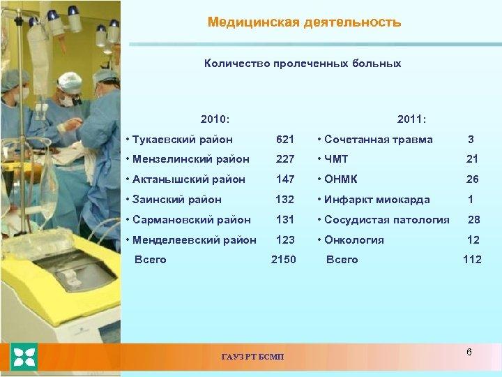 Медицинская деятельность Количество пролеченных больных 2010: 2011: • Тукаевский район 621 • Сочетанная травма