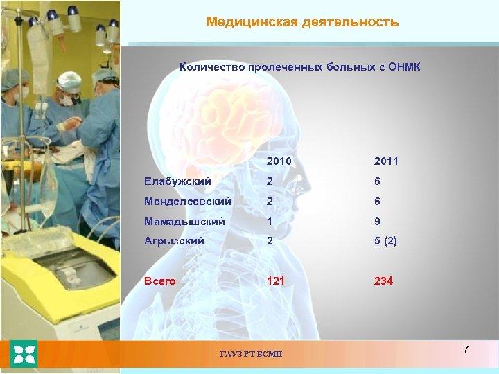 Медицинская деятельность Количество пролеченных больных с ОНМК 2010 2011 Елабужский 2 6 Менделеевский 2