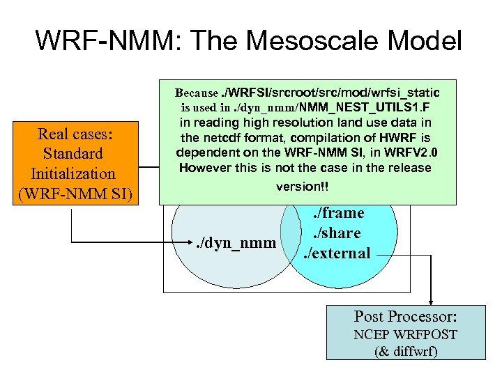 WRF-NMM: The Mesoscale Model Real cases: Standard Initialization (WRF-NMM SI) Because. /WRFSI/srcroot/src/mod/wrfsi_static WRF 2.
