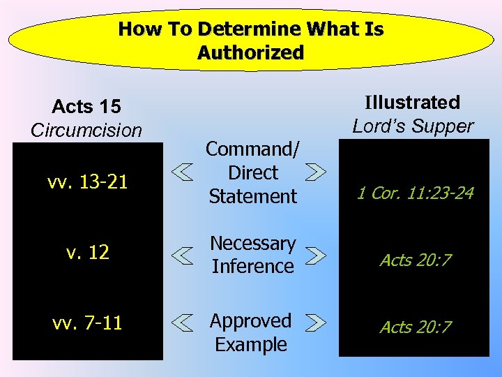 How To Determine What Is Authorized Acts 15 Circumcision vv. 13 -21 Command/ Direct