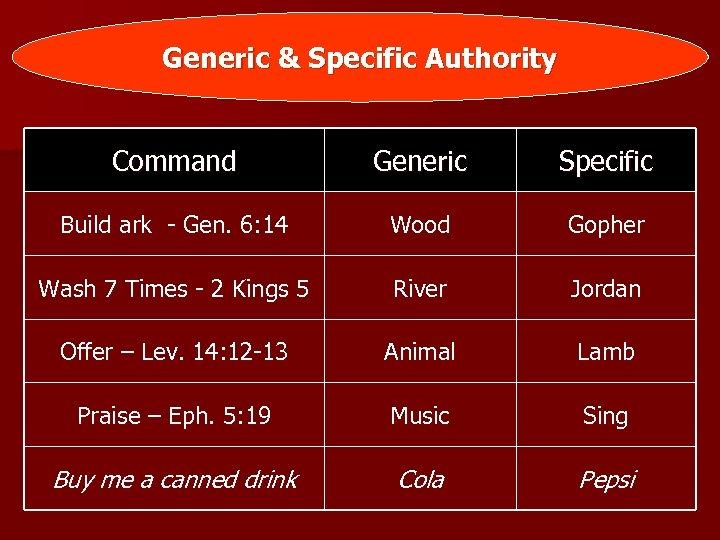 Generic & Specific Authority Command Generic Specific Build ark - Gen. 6: 14 Wood