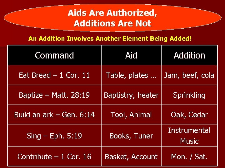 Aids Are Authorized, Additions Are Not An Addition Involves Another Element Being Added! Command