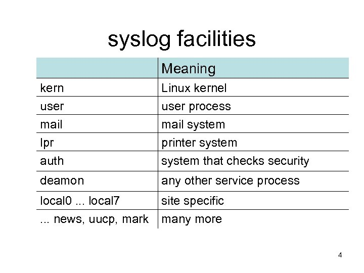 syslog facilities Meaning kern user mail lpr auth Linux kernel user process mail system