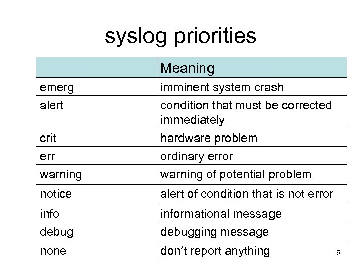 syslog priorities Meaning emerg alert imminent system crash condition that must be corrected immediately