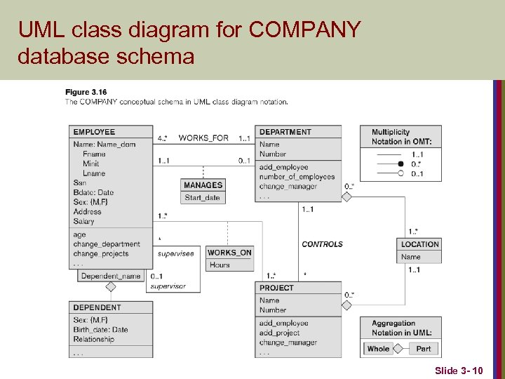 UML class diagram for COMPANY database schema Slide 3 - 10