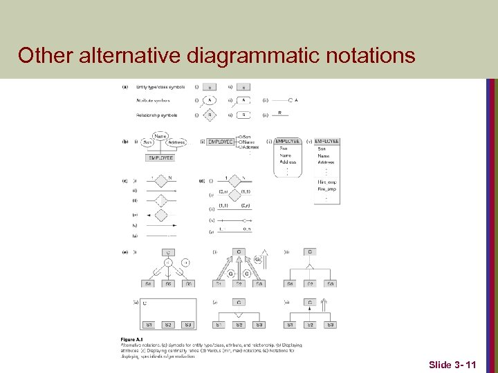 Other alternative diagrammatic notations Slide 3 - 11