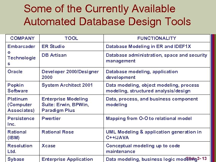 Some of the Currently Available Automated Database Design Tools COMPANY TOOL FUNCTIONALITY Embarcader o