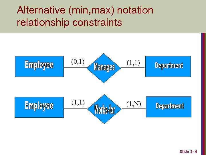 Alternative (min, max) notation relationship constraints (0, 1) (1, N) Slide 3 - 4