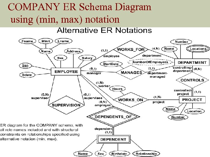 COMPANY ER Schema Diagram using (min, max) notation Slide 3 - 5