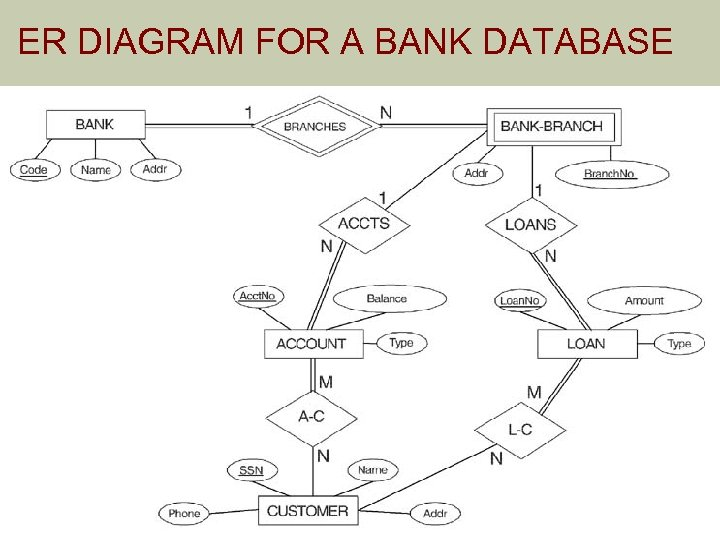 ER DIAGRAM FOR A BANK DATABASE © The Benjamin/Cummings Publishing Company, Inc. 1994, Elmasri/Navathe,