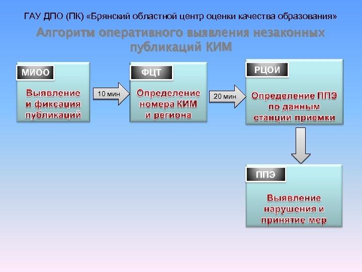ГАУ ДПО (ПК) «Брянский областной центр оценки качества образования» Алгоритм оперативного выявления незаконных публикаций