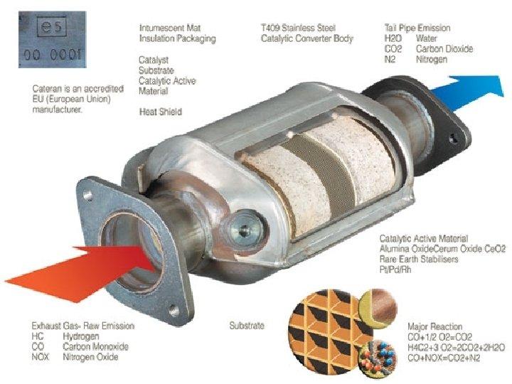• Catalytic converters www. cateran. com. au/cateran/data. aspx