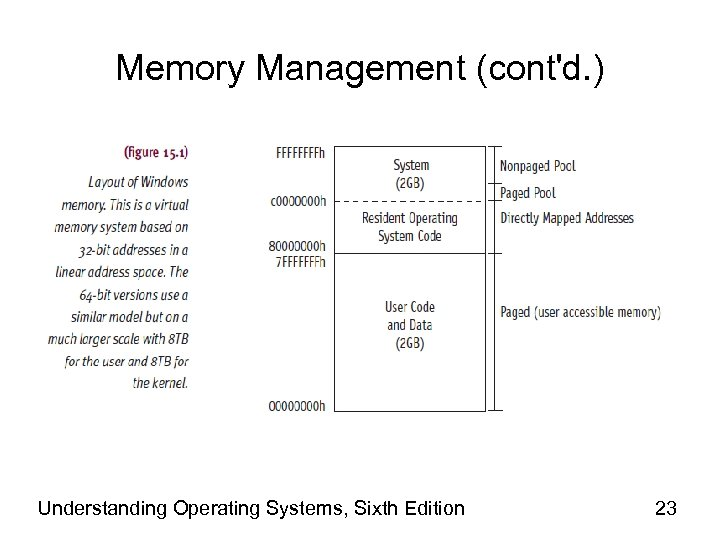 Memory Management (cont'd. ) Understanding Operating Systems, Sixth Edition 23