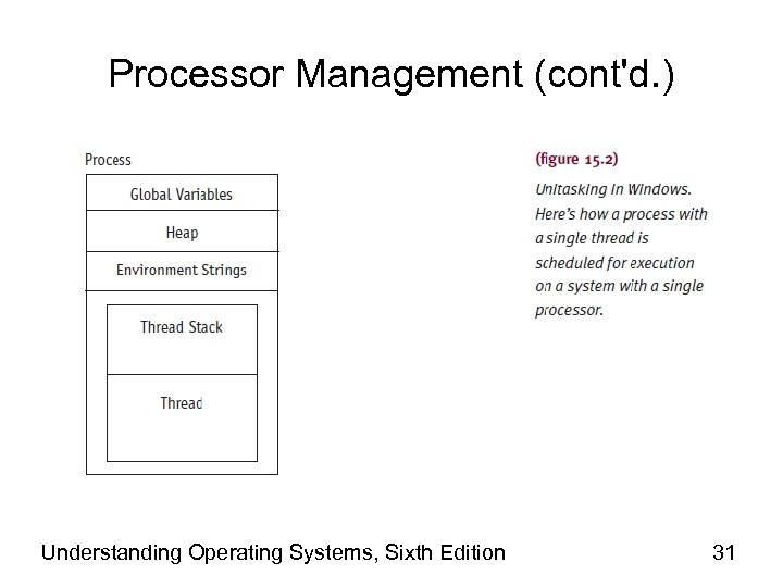 Processor Management (cont'd. ) Understanding Operating Systems, Sixth Edition 31