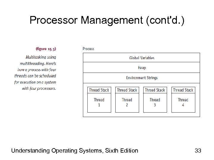 Processor Management (cont'd. ) Understanding Operating Systems, Sixth Edition 33