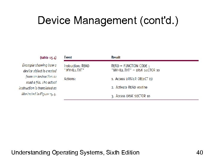 Device Management (cont'd. ) Understanding Operating Systems, Sixth Edition 40