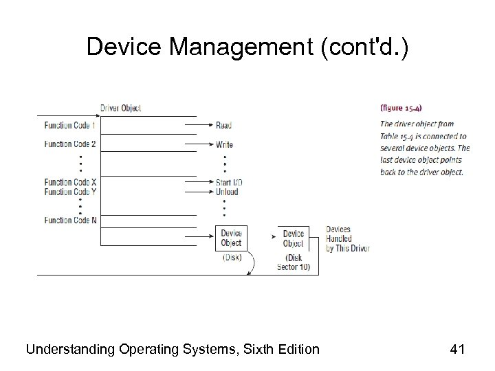 Device Management (cont'd. ) Understanding Operating Systems, Sixth Edition 41