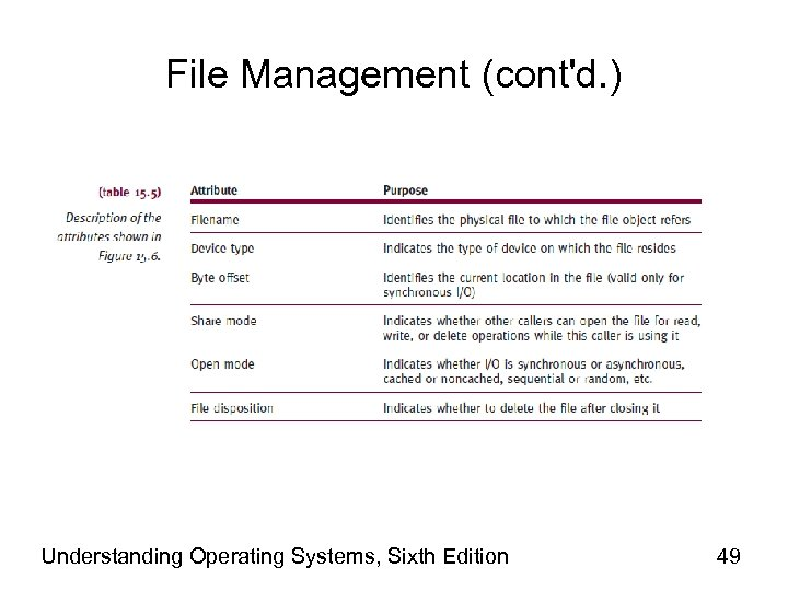 File Management (cont'd. ) Understanding Operating Systems, Sixth Edition 49