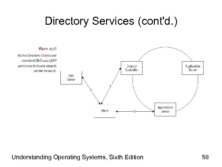 Directory Services (cont'd. ) Understanding Operating Systems, Sixth Edition 58