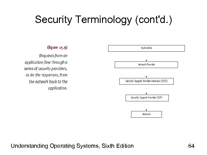 Security Terminology (cont'd. ) Understanding Operating Systems, Sixth Edition 64