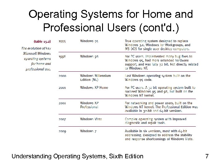 Operating Systems for Home and Professional Users (cont'd. ) Understanding Operating Systems, Sixth Edition