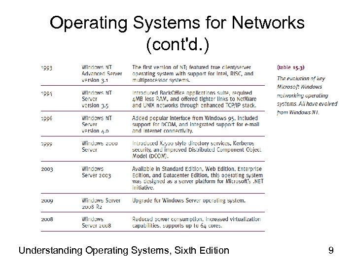 Operating Systems for Networks (cont'd. ) Understanding Operating Systems, Sixth Edition 9