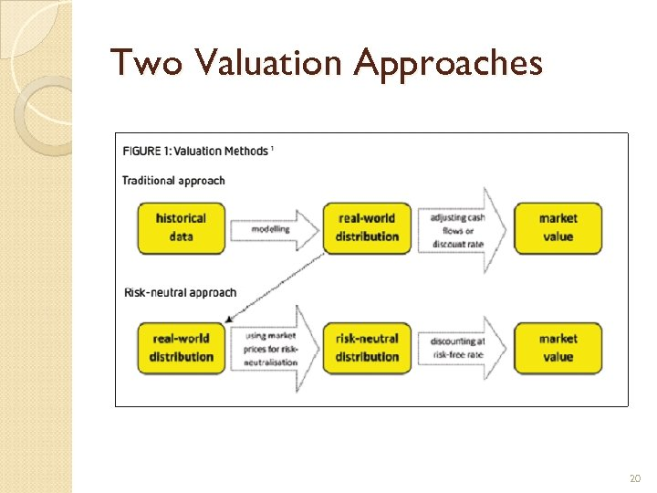 Two Valuation Approaches 20