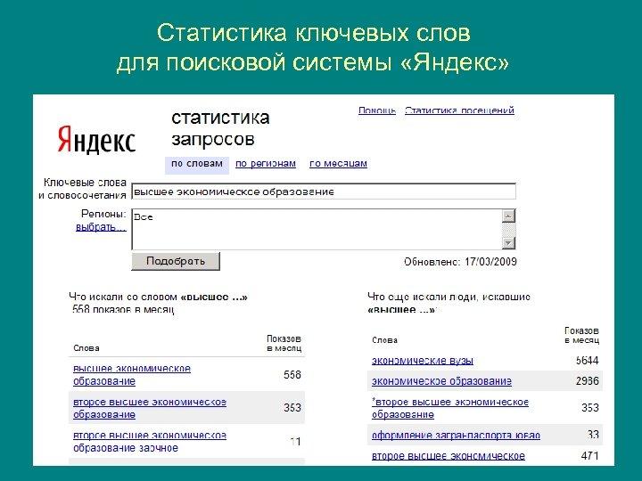 Статистика ключевых слов для поисковой системы «Яндекс»