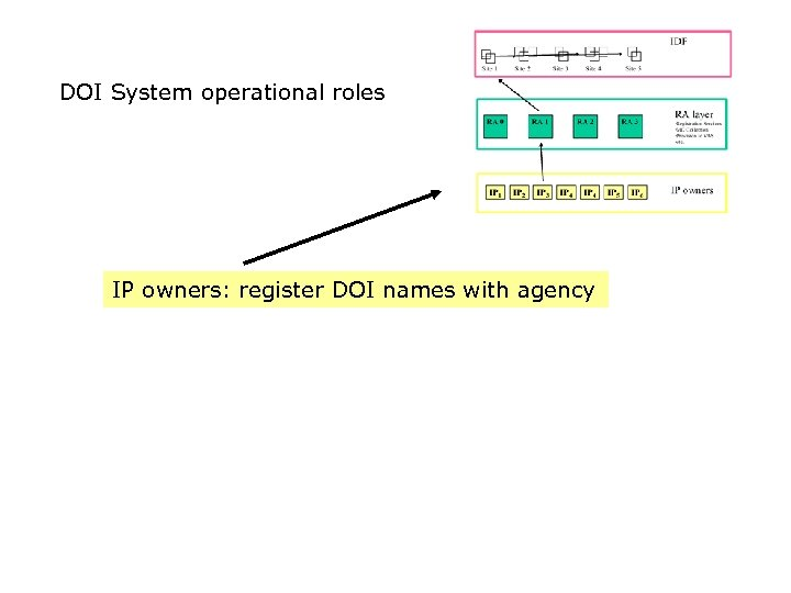 DOI System operational roles IP owners: register DOI names with agency