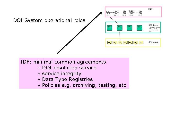 DOI System operational roles IDF: minimal common agreements - DOI resolution service - service