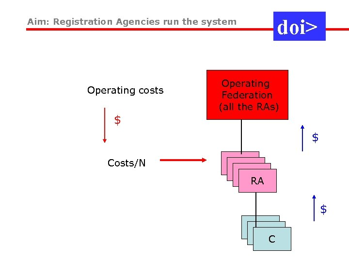 doi> Aim: Registration Agencies run the system Operating costs Operating Federation (all the RAs)