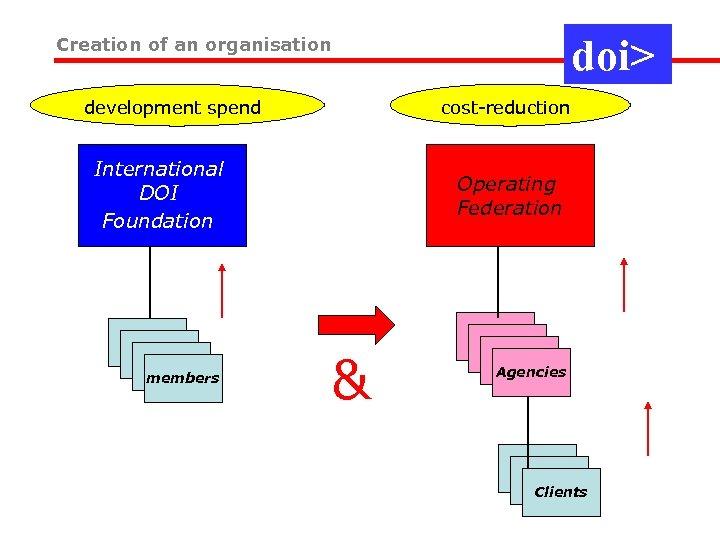 doi> Creation of an organisation development spend cost-reduction International DOI Foundation members Operating Federation