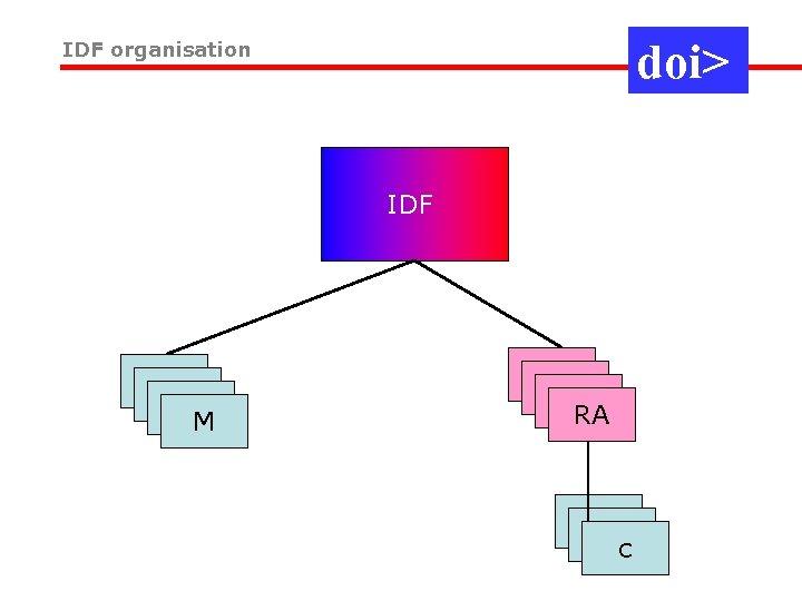 doi> IDF organisation IDF M RA c