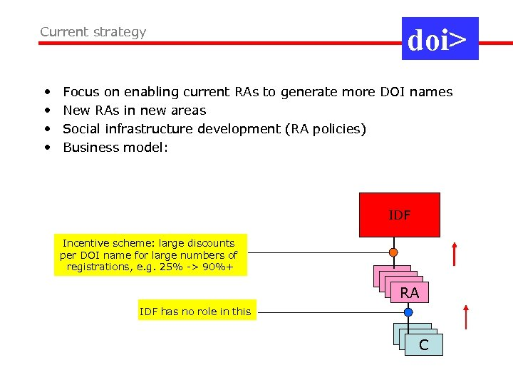 Current strategy • • doi> Focus on enabling current RAs to generate more DOI