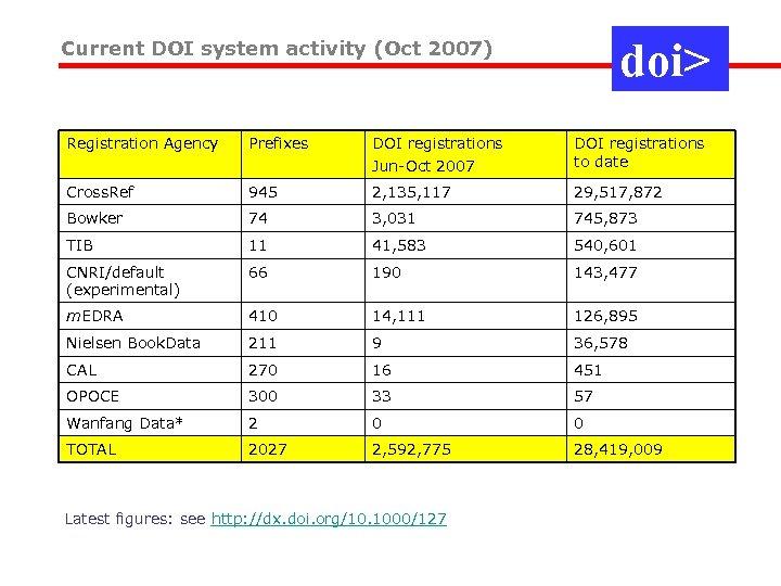doi> Current DOI system activity (Oct 2007) Registration Agency Prefixes DOI registrations Jun-Oct 2007