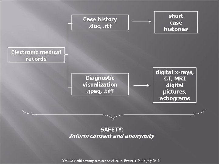 Case history. doc, . rtf short case histories Diagnostic visualization. jpeg, . tiff digital