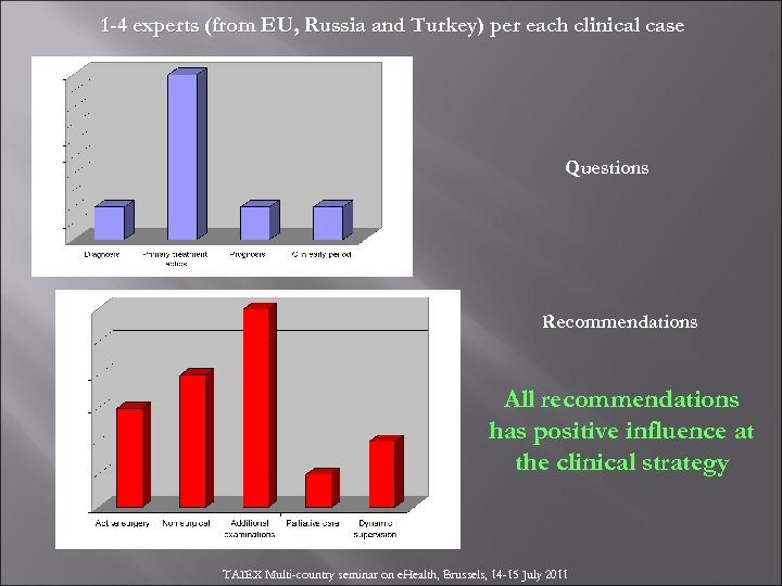 1 -4 experts (from EU, Russia and Turkey) per each clinical case Questions Recommendations