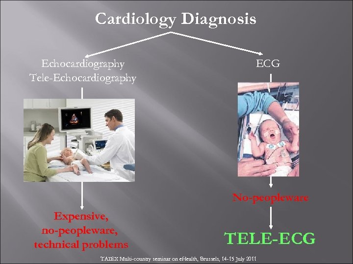 Cardiology Diagnosis Echocardiography Tele-Echocardiography ECG No-peopleware Expensive, no-peopleware, technical problems TELE-ECG TAIEX Multi-country seminar