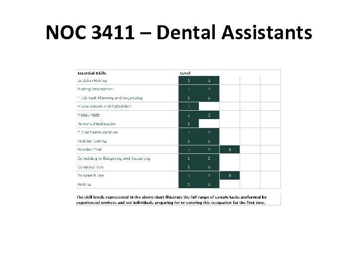 NOC 3411 – Dental Assistants