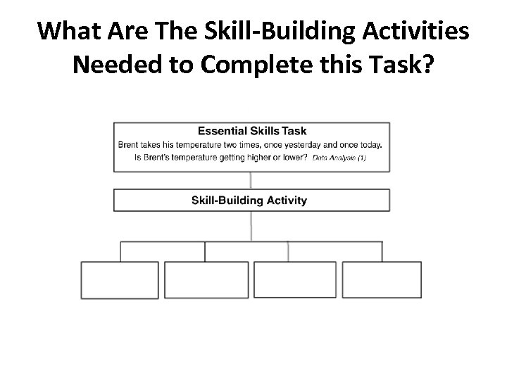 What Are The Skill-Building Activities Needed to Complete this Task?