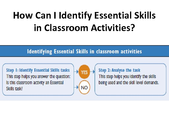 How Can I Identify Essential Skills in Classroom Activities?
