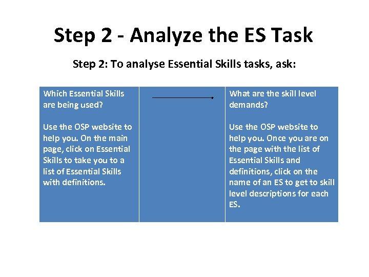 Step 2 - Analyze the ES Task Step 2: To analyse Essential Skills tasks,