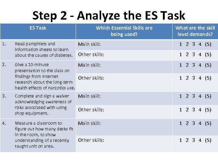 Step 2 - Analyze the ES Task 1. 2. 3. 4. Which Essential Skills