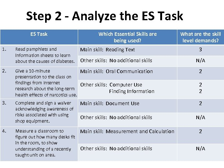Step 2 - Analyze the ES Task 1. 2. 3. 4. Read pamphlets and