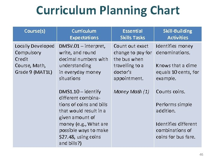 Curriculum Planning Chart Course(s) Curriculum Expectations Essential Skills Tasks Locally Developed Compulsory Credit Course,