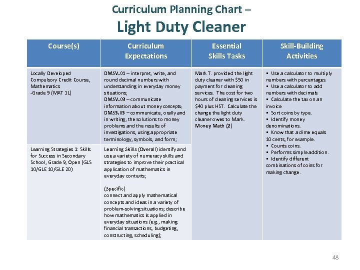 Curriculum Planning Chart – Light Duty Cleaner Course(s) Curriculum Expectations Essential Skills Tasks Locally