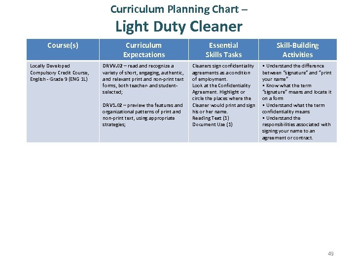 Curriculum Planning Chart – Light Duty Cleaner Course(s) Locally Developed Compulsory Credit Course, English