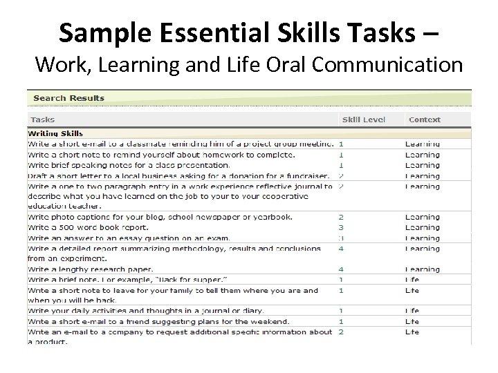 Sample Essential Skills Tasks – Work, Learning and Life Oral Communication